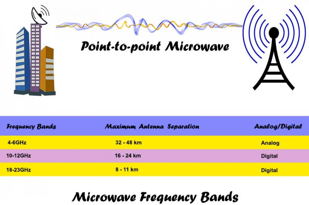 In Point To Transmission System Each Antenna Lies Straight Line The Next Its Frequency Is Higher Than Microwave Band And Limit