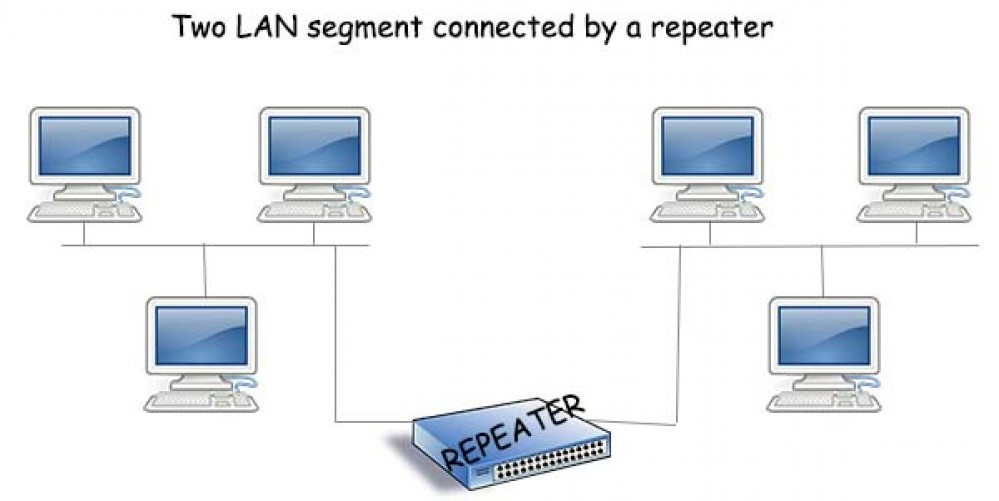 other lan devices